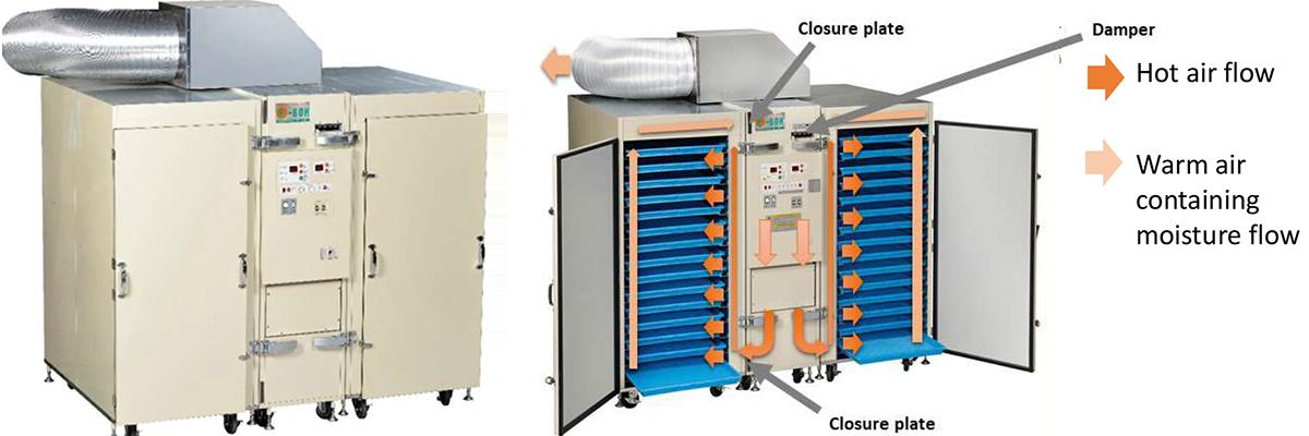 CO2排出ゼロで環境に優しく 安心・安全な食品加工用電気乾燥機